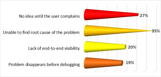 survey result 4
