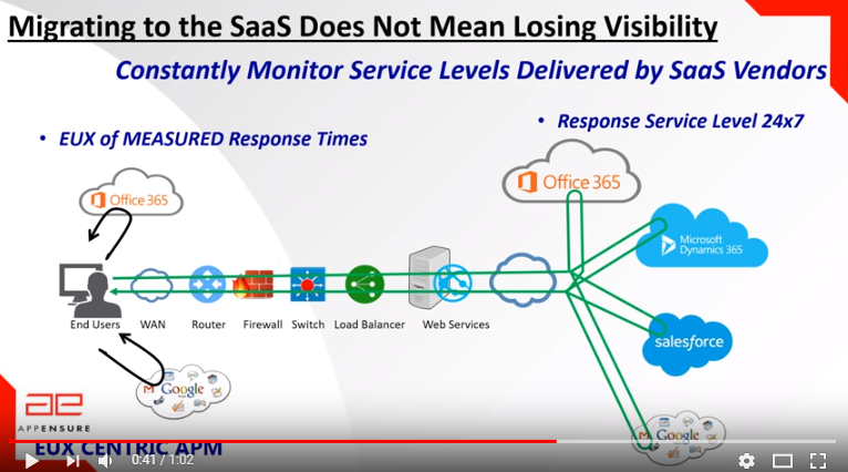 Monitor SaaS Service Levels